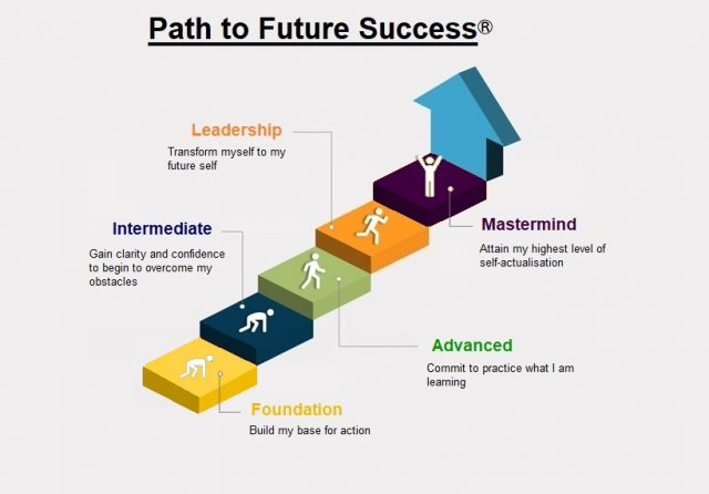 Path to Future Success v3 (002)